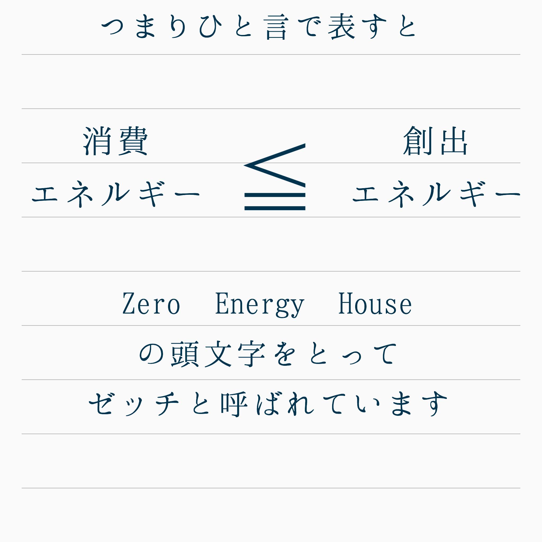 つまり 消費エネルギー≦創出エネルギー